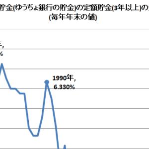 日本の金利を考えてみよう。昔の日本の郵便局は、金利はどのくらいだったのか?